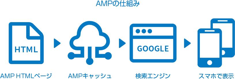 amp_figure