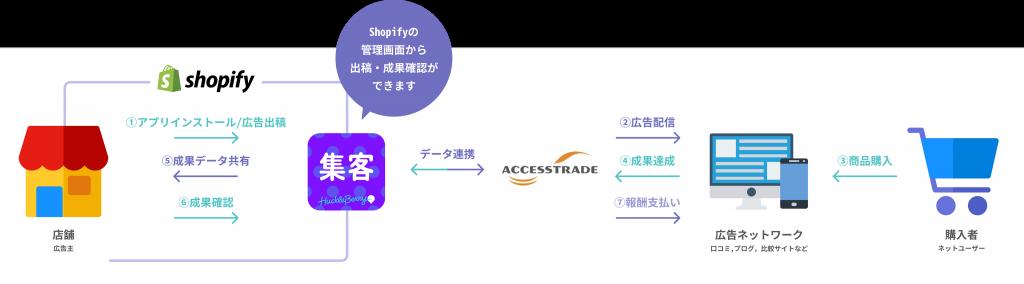 ShopifyAppスキーム画像 (1)
